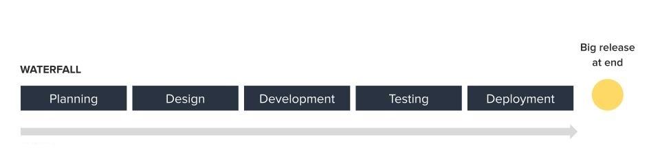 Agile Prod Dev Skillsmatter REAL