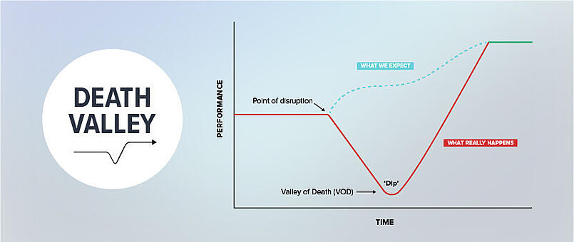 How to advocate for technical change - Valley of Death
