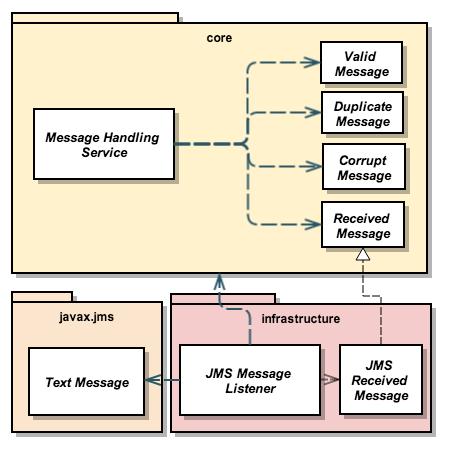 UML Diagram for example