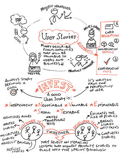 User Stories core elements sketchnote