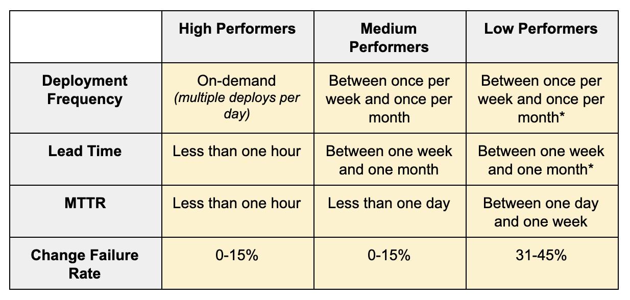 4 Key Metrics Performers
