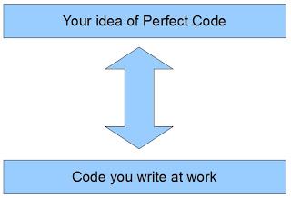 Perfect Code Gap
