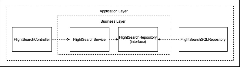 Diagram of the application with the controller, flight service and flight repository