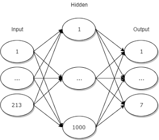 diagram of my neural network