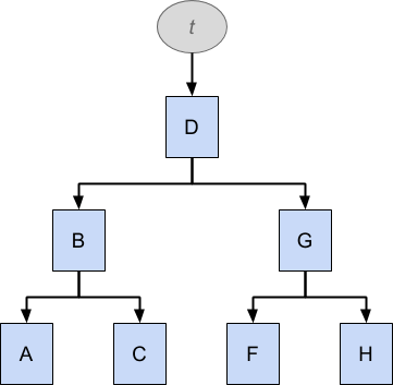 A B-Tree holds data in an ordered structure