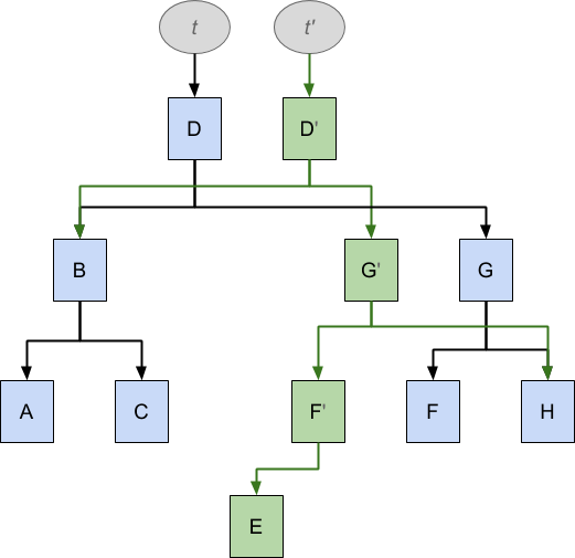 The result of inserting an element into a persistent B-tree structure