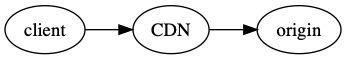 CDN Diagram: Client to CDN to Origin