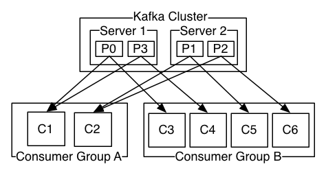 Kafka's consumer groups