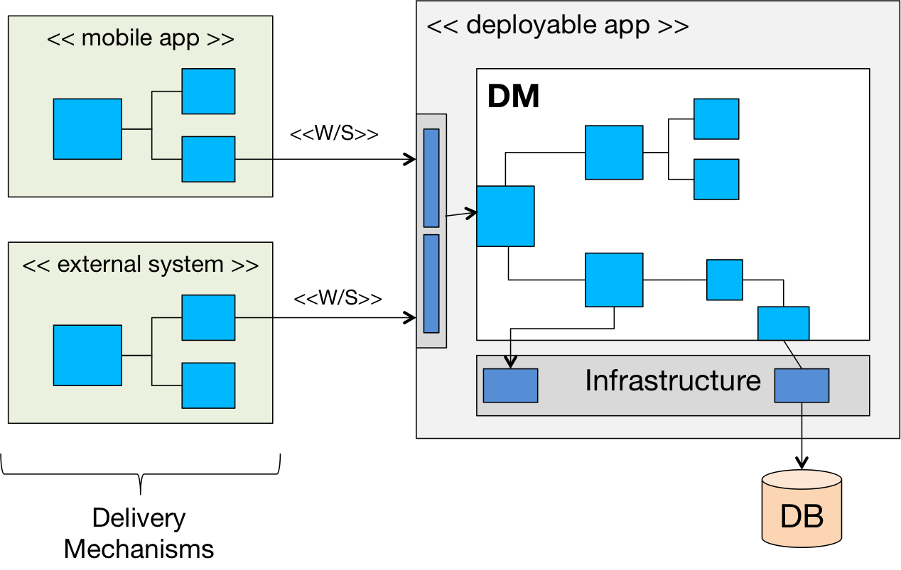 Deployable Domain Model