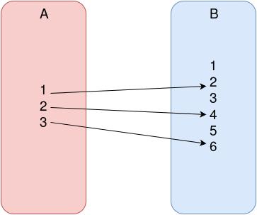 domain-codomain-image
