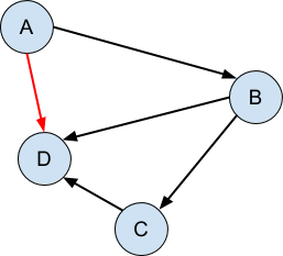 A directed graph is acyclic when there are no cycles anywhere in the graph