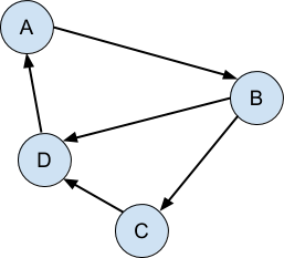 A directed graph is when the connections between the objects are unidirectional