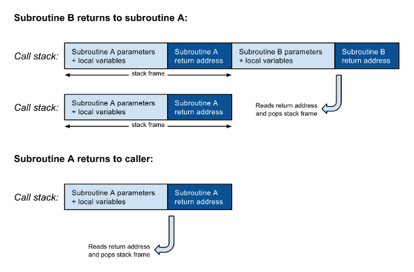 Fig. 2: The frames are popped from the call stack as subroutines return