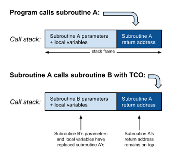 Fig. 3: Tail call optimisation avoids the need to push another frame to the call stack