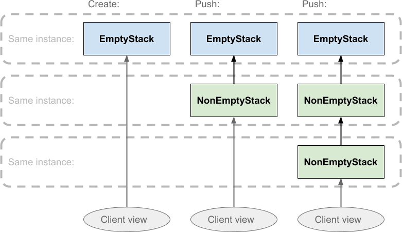 Evolution of the functional stack as values are pushed