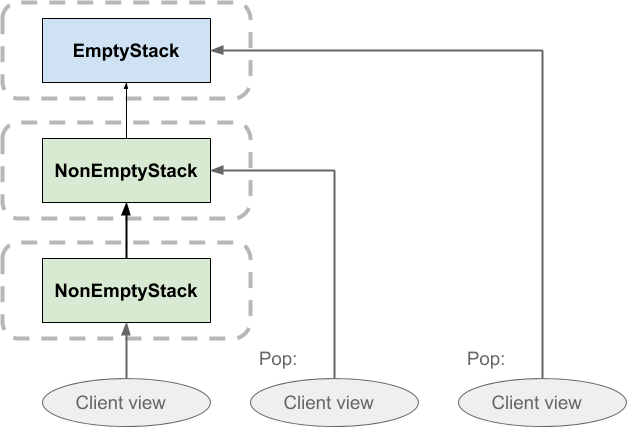 Popping values from the functional stack