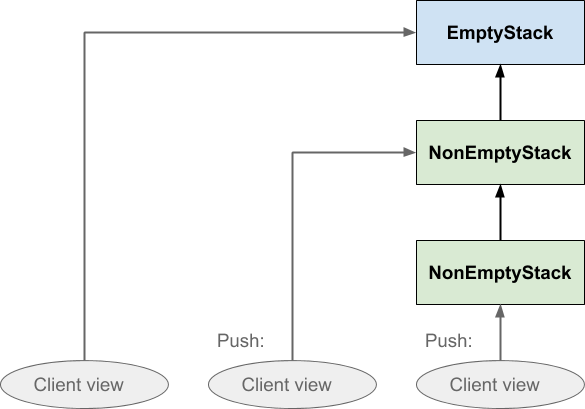 As the client pushes on the functional stack, it shifts its view from the old top to the new top