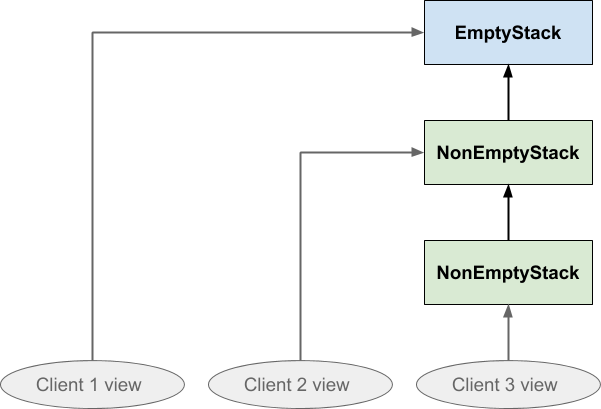 Multiple clients can maintain their own different viewpoints on the same stack structure