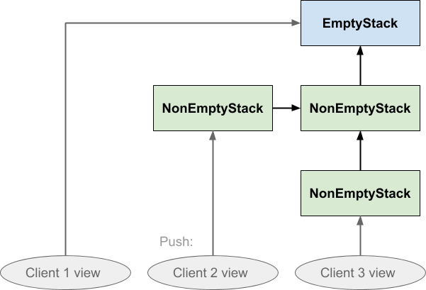 When client 2 pushes on the shared stack, the value it pushed is not visible to the other clients