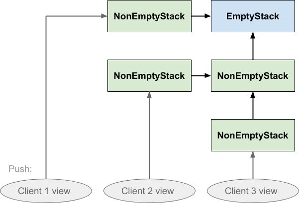 When client 1 pushes on the shared stack, the value it pushed is not visible to the other clients either