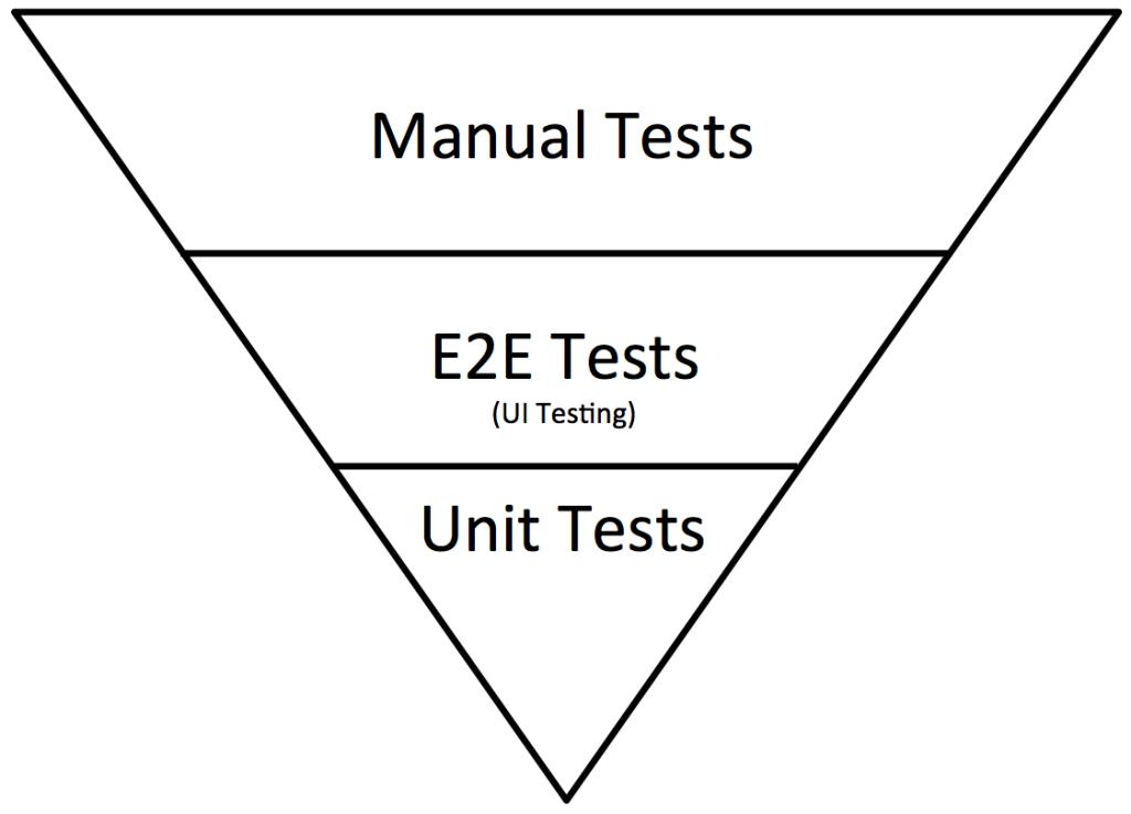 Inverted testing pyramid