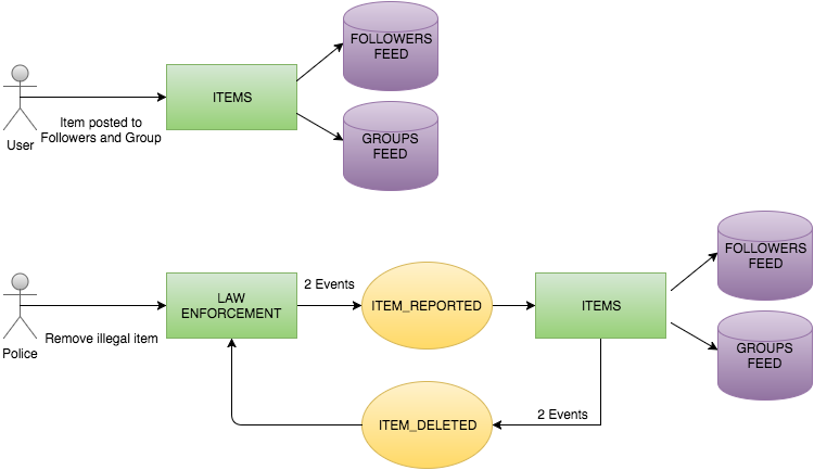 Law enforcement architecture