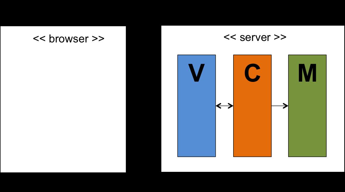 Full server-side MVC