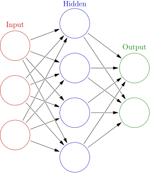 diagram of fully connected neural network