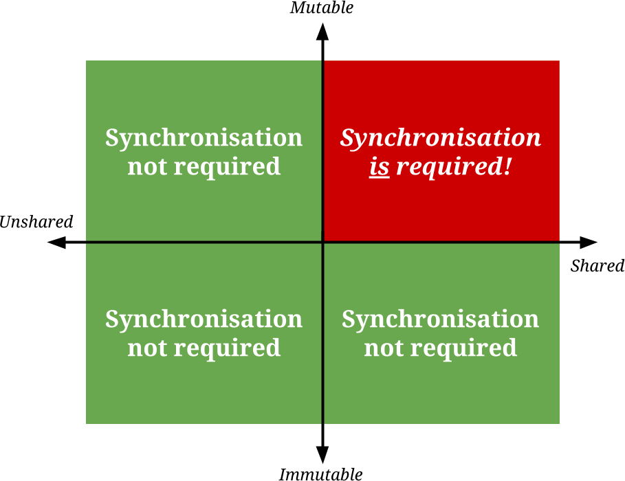 The synchronisation quadrant is when data is mutable and shared between threads or processes. Only when both these things are true is locking required.
