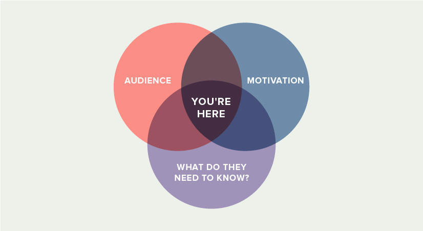 Venn diagram showing where you want your case to live