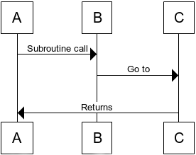 Fig. 2: With tail call elimination, the call stack does not build up