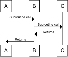 Fig. 1: The call stack builds up as subroutines call other subroutines